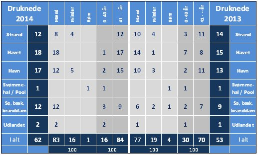 druknestatistik-13-14